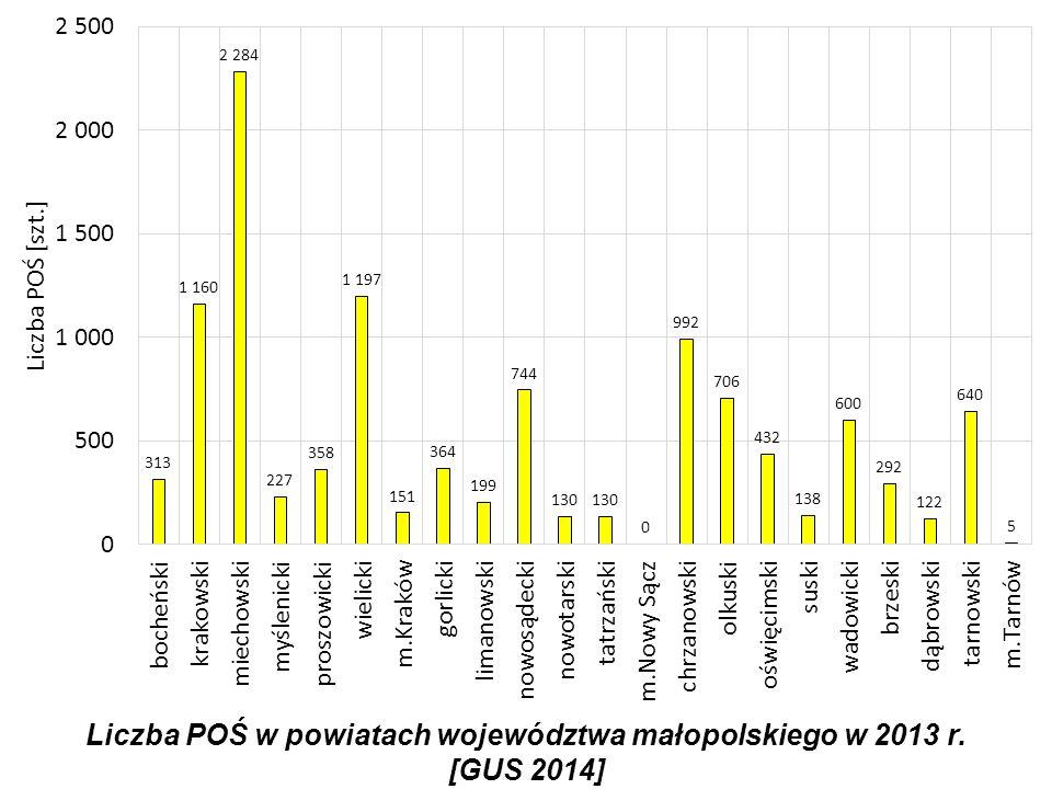 Liczba POŚ w powiatach województwa małopolskiego w 2013 r. [GUS 2014]