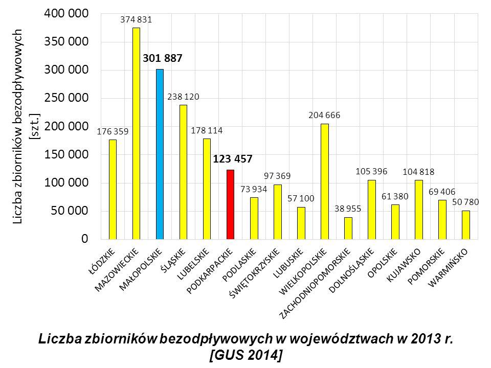 Liczba zbiorników bezodpływowych w województwach w 2013 r. [GUS 2014]
