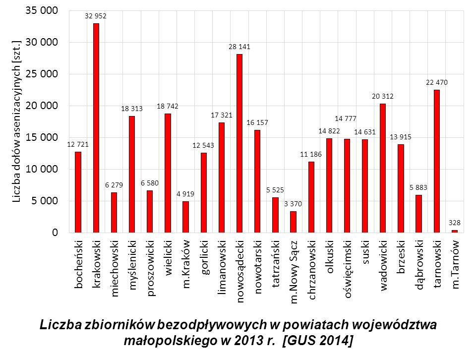 Liczba zbiorników bezodpływowych w powiatach województwa małopolskiego w 2013 r. [GUS 2014]