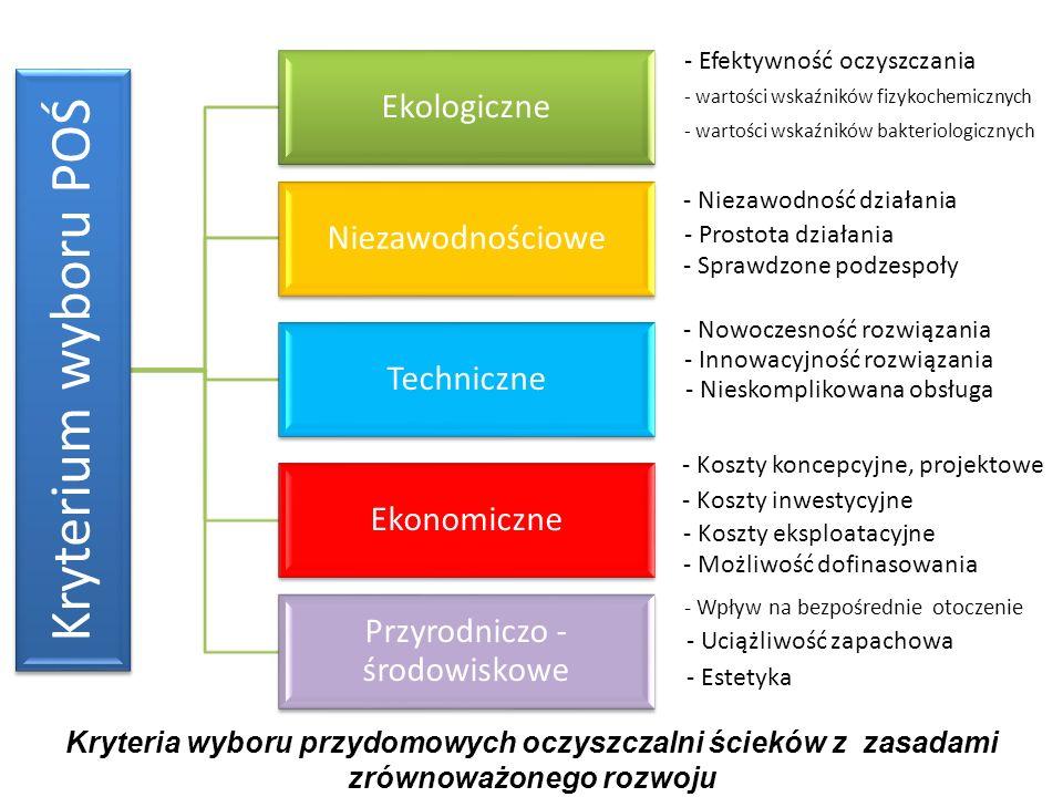 Kryteria wyboru przydomowych oczyszczalni ścieków z zasadami zrównoważonego rozwoju Kryterium wyboru POŚ Techniczne Ekonomiczne Ekologiczne Niezawodno
