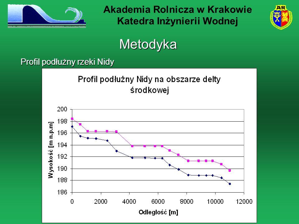 Metodyka Profil podłużny rzeki Nidy Akademia Rolnicza w Krakowie Katedra Inżynierii Wodnej