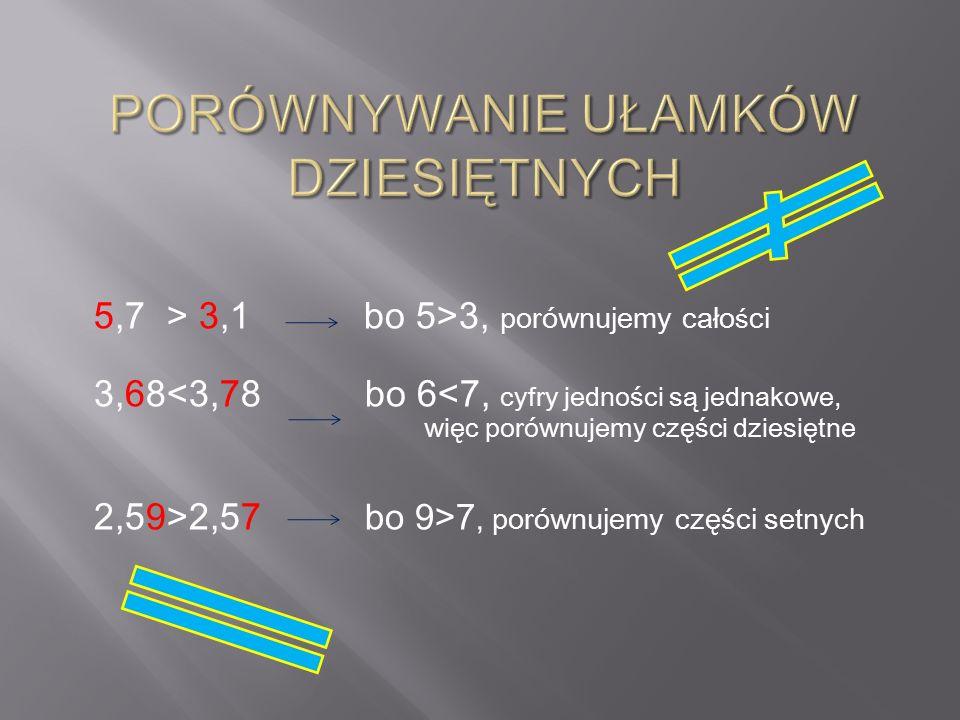 5,7 > 3,1 bo 5>3, porównujemy cało ś ci 3,68<3,78 bo 6<7, cyfry jedności są jednakowe, więc porównujemy części dziesiętne 2,59>2,57 bo 9>7, porównujem