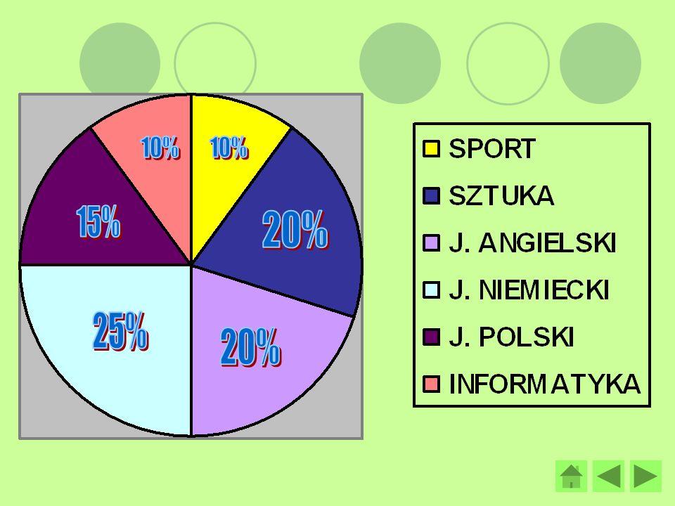 INFORMATYKA III miejsce w drużynowym powiatowym konkursie informatycznym 1.