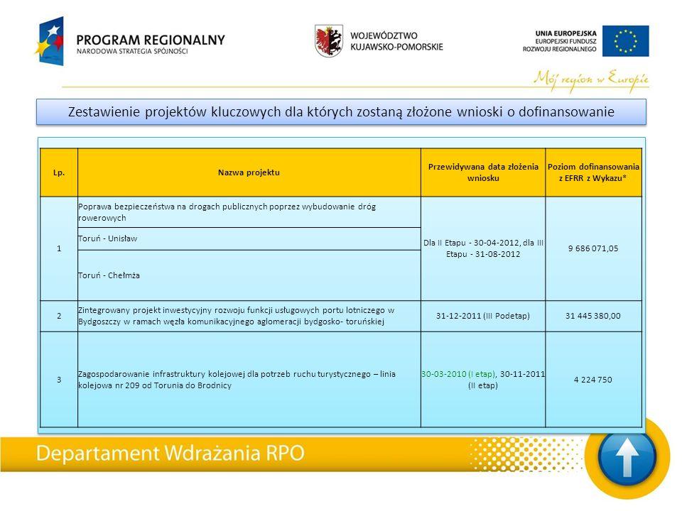 Zestawienie projektów kluczowych dla których zostaną złożone wnioski o dofinansowanie Lp.Nazwa projektu Przewidywana data złożenia wniosku Poziom dofinansowania z EFRR z Wykazu* 1 Poprawa bezpieczeństwa na drogach publicznych poprzez wybudowanie dróg rowerowych Dla II Etapu - 30-04-2012, dla III Etapu - 31-08-2012 9 686 071,05 Toruń - Unisław Toruń - Chełmża 2 Zintegrowany projekt inwestycyjny rozwoju funkcji usługowych portu lotniczego w Bydgoszczy w ramach węzła komunikacyjnego aglomeracji bydgosko- toruńskiej 31-12-2011 (III Podetap)31 445 380,00 3 Zagospodarowanie infrastruktury kolejowej dla potrzeb ruchu turystycznego – linia kolejowa nr 209 od Torunia do Brodnicy 30-03-2010 (I etap), 30-11-2011 (II etap) 4 224 750
