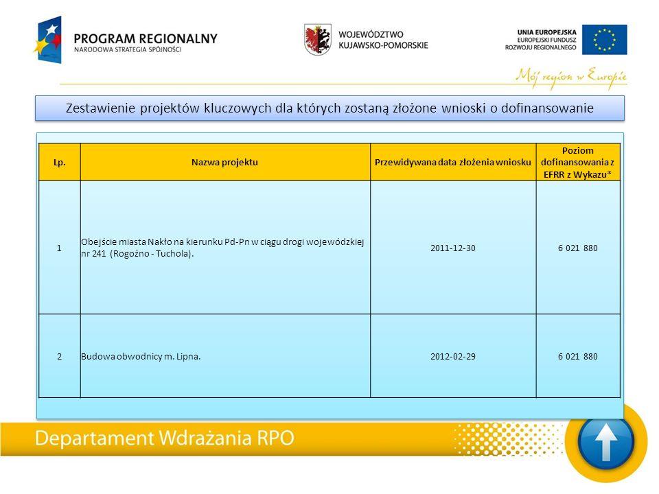 Zestawienie projektów kluczowych dla których zostaną złożone wnioski o dofinansowanie Lp.Nazwa projektuPrzewidywana data złożenia wniosku Poziom dofin