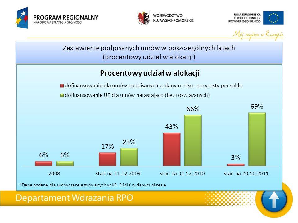 *Dane podane dla umów zarejestrowanych w KSI SIMIK w danym okresie Zestawienie podpisanych umów w poszczególnych latach (procentowy udział w alokacji) Zestawienie podpisanych umów w poszczególnych latach (procentowy udział w alokacji)