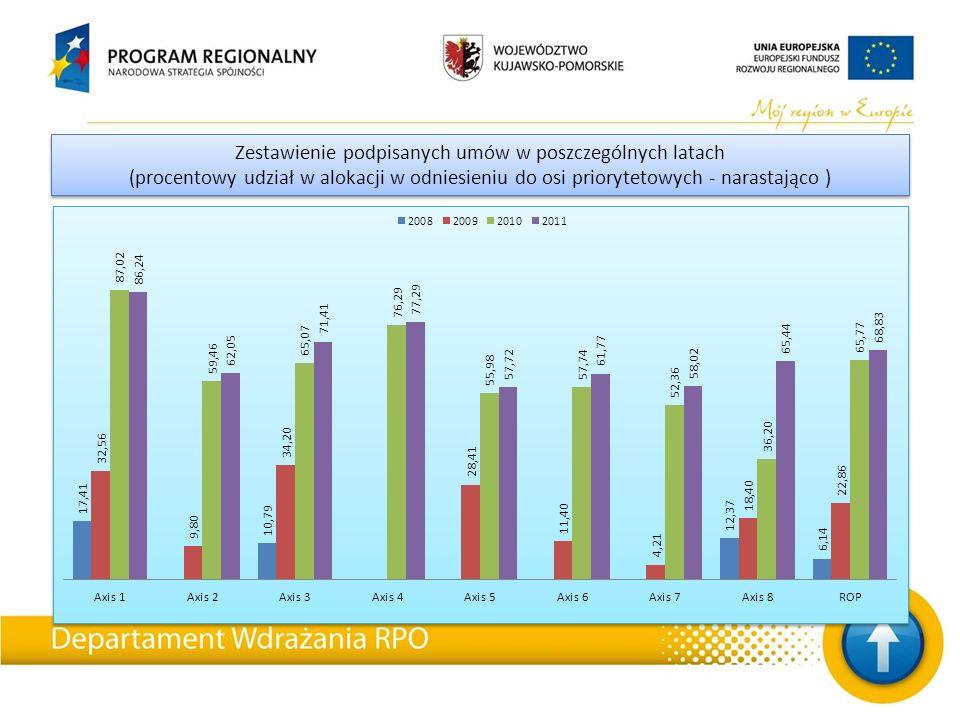 Zestawienie podpisanych umów w poszczególnych latach (procentowy udział w alokacji w odniesieniu do osi priorytetowych - narastająco ) Zestawienie pod