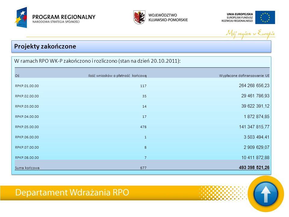 W ramach RPO WK-P zakończono i rozliczono (stan na dzień 20.10.2011): Projekty zakończone OśIlość wniosków o płatność końcowąWypłacone dofinansowanie UE RPKP.01.00.00117 264 268 656,23 RPKP.02.00.0035 29 461 786,93 RPKP.03.00.0014 39 622 391,12 RPKP.04.00.0017 1 872 874,85 RPKP.05.00.00478 141 347 815,77 RPKP.06.00.001 3 503 494,41 RPKP.07.00.008 2 909 629,07 RPKP.08.00.007 10 411 872,88 Suma końcowa677 493 398 521,26