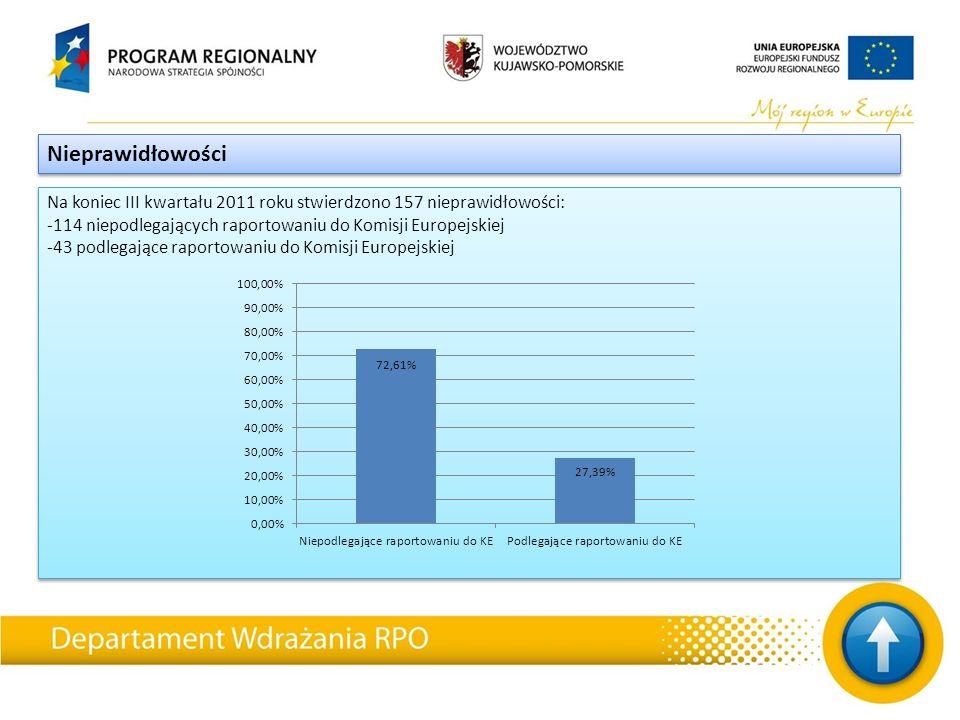 Na koniec III kwartału 2011 roku stwierdzono 157 nieprawidłowości: -114 niepodlegających raportowaniu do Komisji Europejskiej -43 podlegające raportow