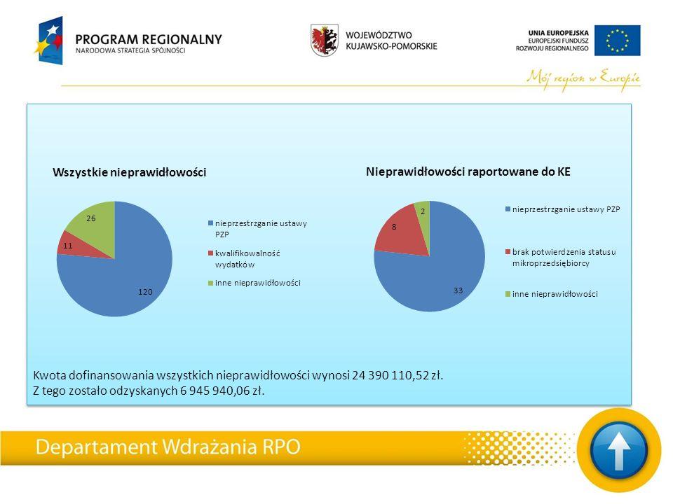 Kwota dofinansowania wszystkich nieprawidłowości wynosi 24 390 110,52 zł. Z tego zostało odzyskanych 6 945 940,06 zł.