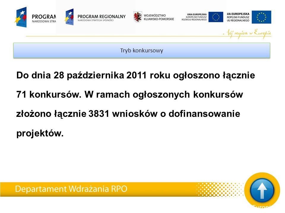 Tryb konkursowy Do dnia 28 października 2011 roku ogłoszono łącznie 71 konkursów. W ramach ogłoszonych konkursów złożono łącznie 3831 wniosków o dofin