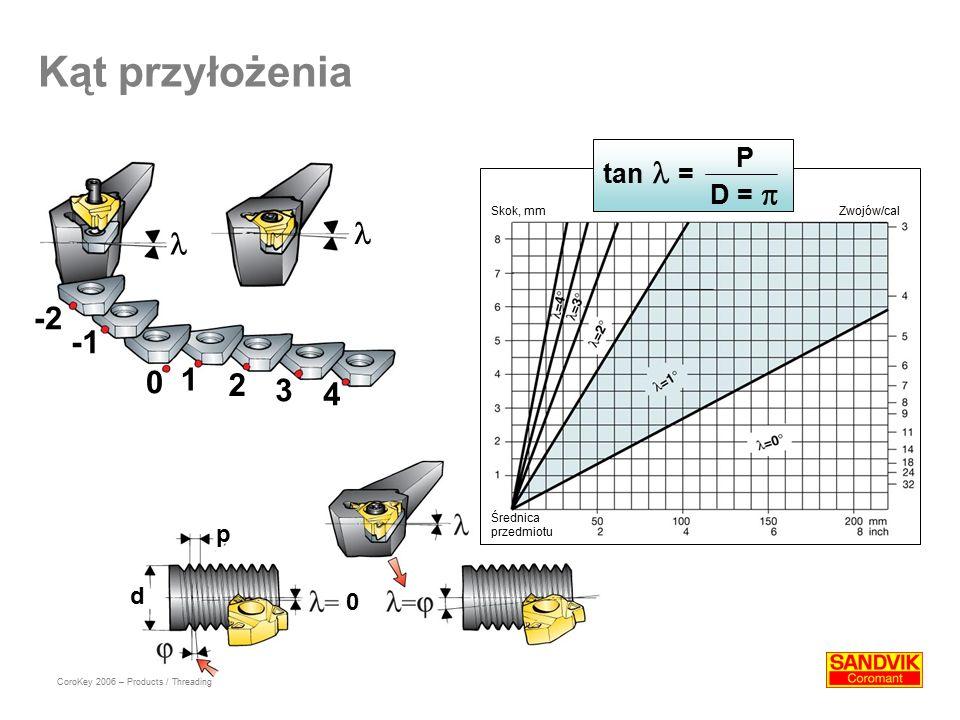 Kąt przyłożenia -2 0 1 2 3 4 d p 0 Średnica przedmiotu Skok, mmZwojów/cal tan = P D =  CoroKey 2006 – Products / Threading