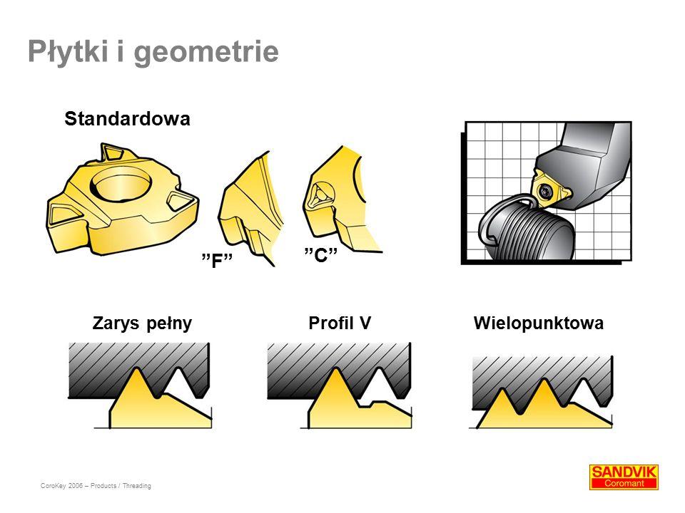 Płytki i geometrie Standardowa F C Zarys pełnyProfil VWielopunktowa CoroKey 2006 – Products / Threading