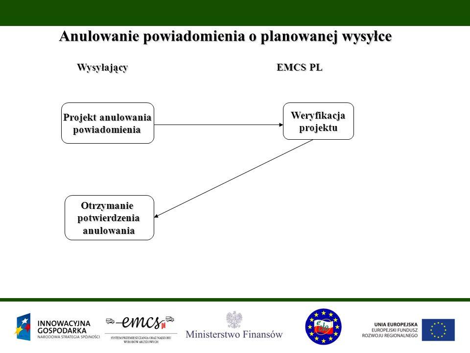 Wysyłający EMCS PL Anulowanie powiadomienia o planowanej wysyłce Projekt anulowania powiadomieniaWeryfikacjaprojektu Otrzymaniepotwierdzeniaanulowania