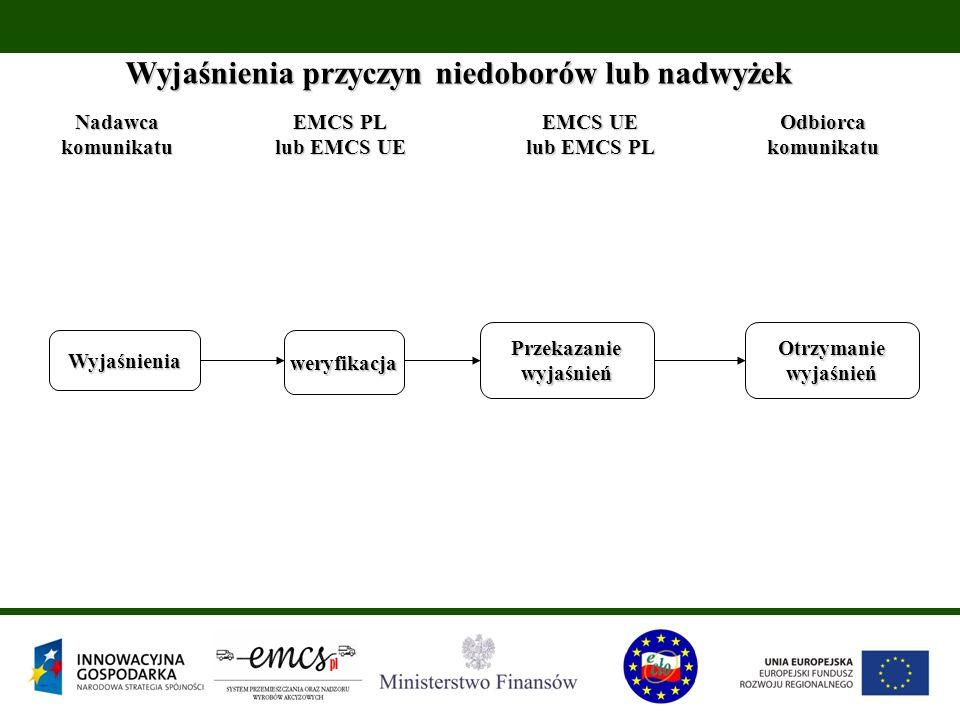 Wyjaśnienia przyczyn niedoborów lub nadwyżek Nadawcakomunikatu EMCS PL lub EMCS UE EMCS UE lub EMCS PL Odbiorcakomunikatu Wyjaśnieniaweryfikacja Przek