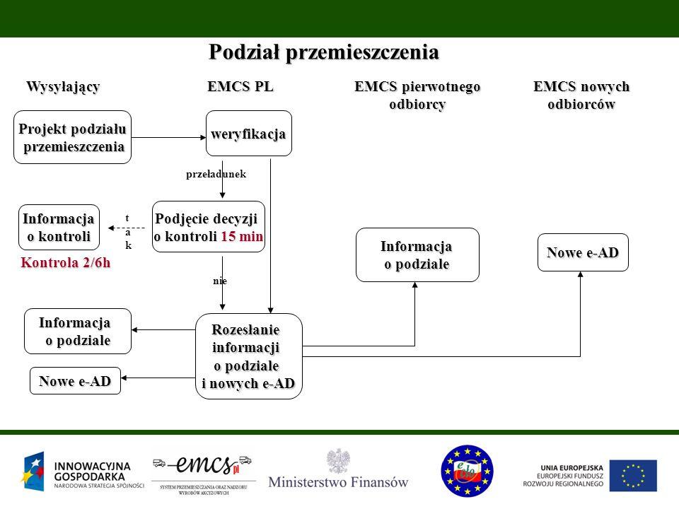 Podział przemieszczenia Wysyłający EMCS PL EMCS pierwotnego odbiorcy EMCS nowych odbiorców Projekt podziału przemieszczenia przemieszczeniaweryfikacja