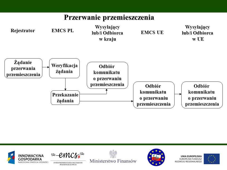 Przerwanie przemieszczenia Rejestrator EMCS PL EMCS UE ŻądanieprzerwaniaprzemieszczeniaWeryfikacjażądania Odbiórkomunikatu o przerwaniu przemieszczeni