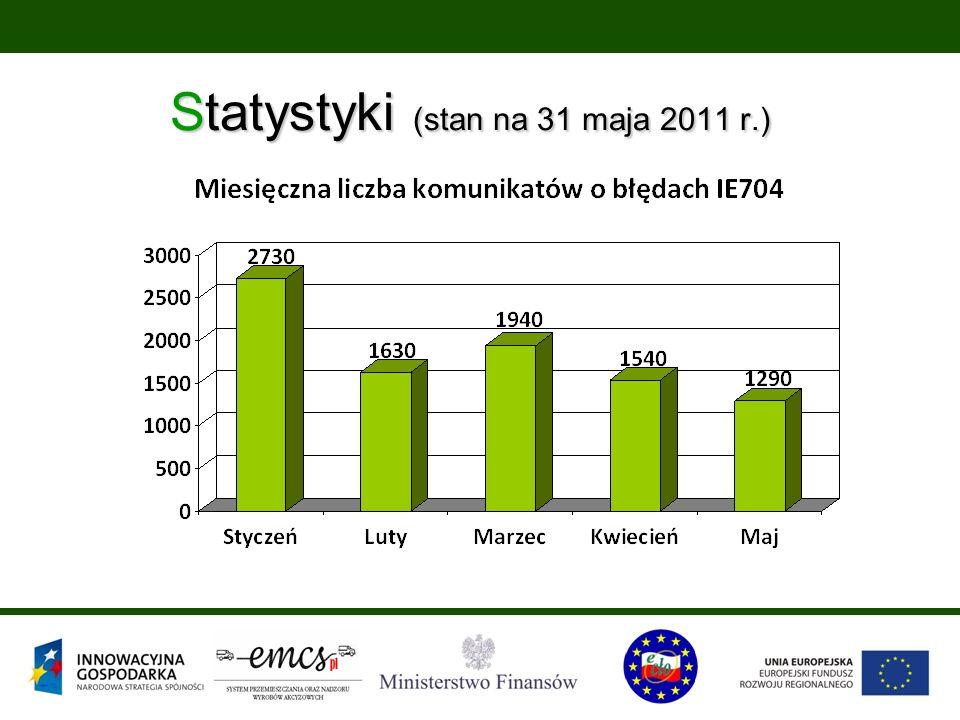 Statystyki (stan na 31 maja 2011 r.)