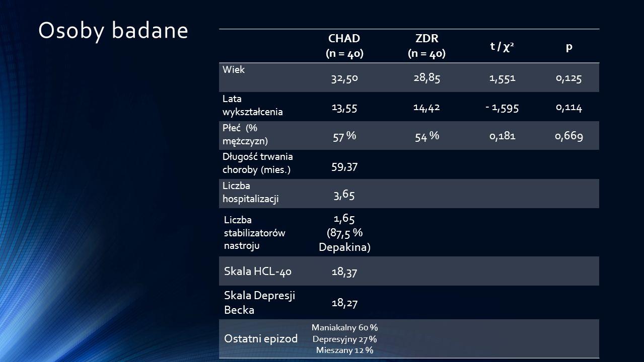 WYNIKI – porównania całościowych wyników testów CHADZDR MSDM tpd TMT cz.