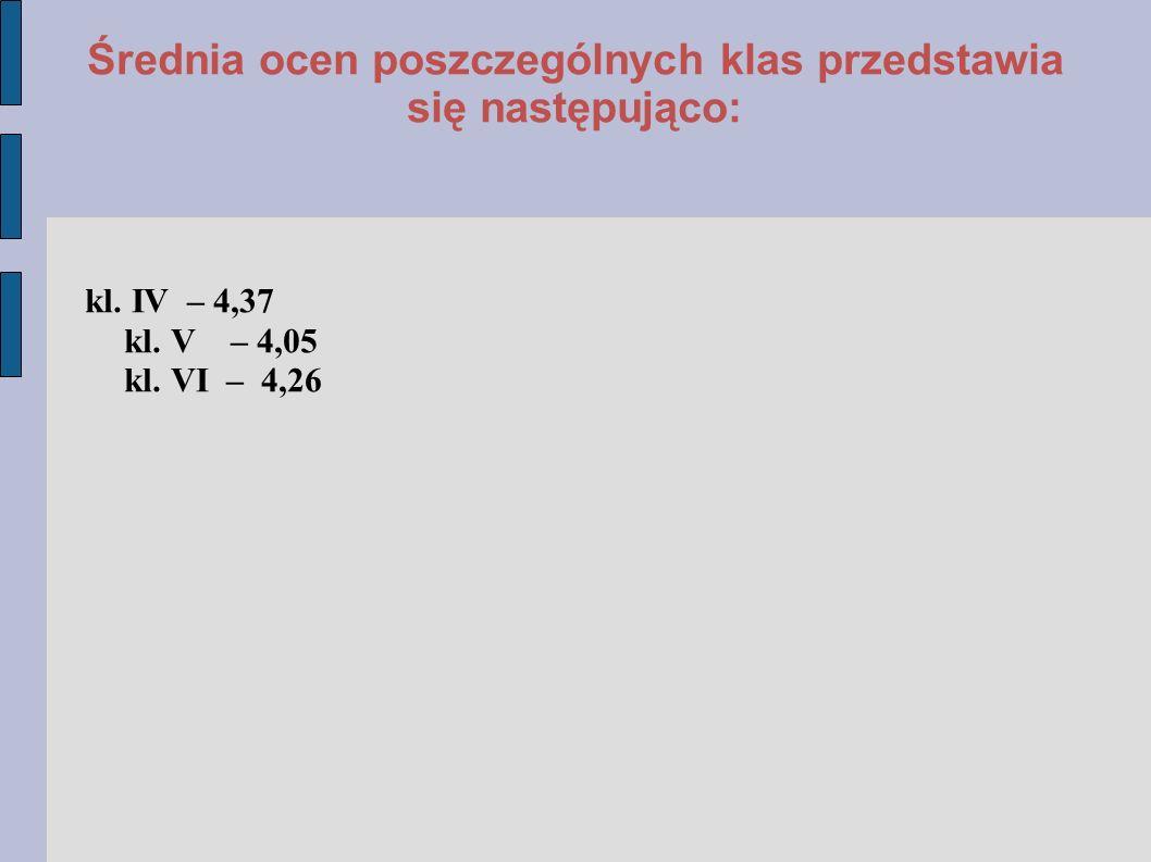 Średnia ocen poszczególnych klas przedstawia się następująco: kl.