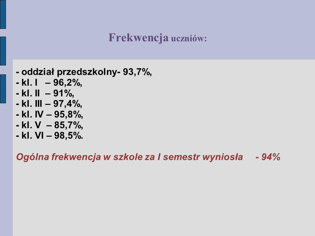 Frekwencja uczniów: - oddział przedszkolny- 93,7%, - kl.