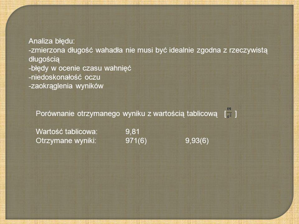 Analiza błędu: -zmierzona długość wahadła nie musi być idealnie zgodna z rzeczywistą długością -błędy w ocenie czasu wahnięć -niedoskonałość oczu -zaokrąglenia wyników Porównanie otrzymanego wyniku z wartością tablicową [ ] Wartość tablicowa:9,81 Otrzymane wyniki: 971(6) 9,93(6)
