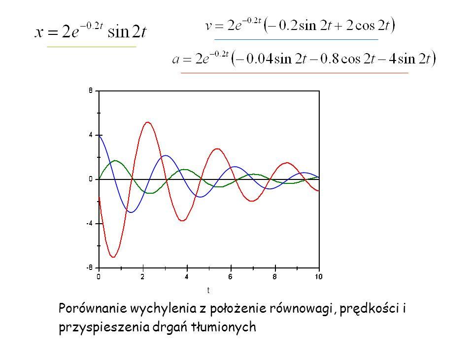 Porównanie wychylenia z położenie równowagi, prędkości i przyspieszenia drgań tłumionych