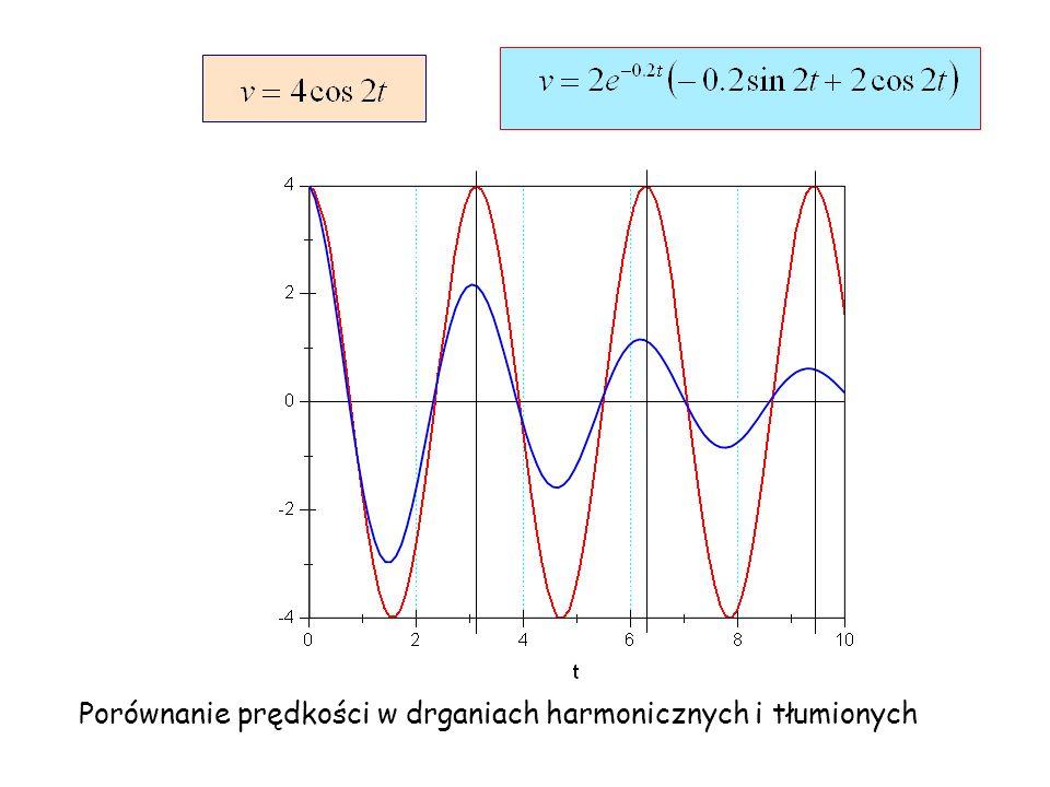 Porównanie przyspieszenia w drganiach harmonicznych i tłumionych