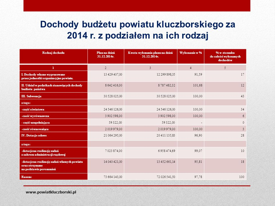 PODSUMOWANIE Wartość środków pozyskanych ze źródeł zewnętrznych -47 mln.