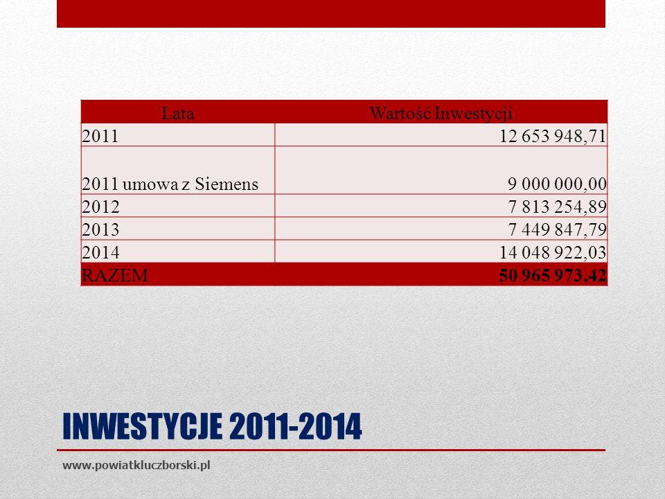 INWESTYCJE 2011-2014 www.powiatkluczborski.pl LataWartość Inwestycji 201112 653 948,71 2011 umowa z Siemens9 000 000,00 20127 813 254,89 20137 449 847,79 201414 048 922,03 RAZEM50 965 973,42