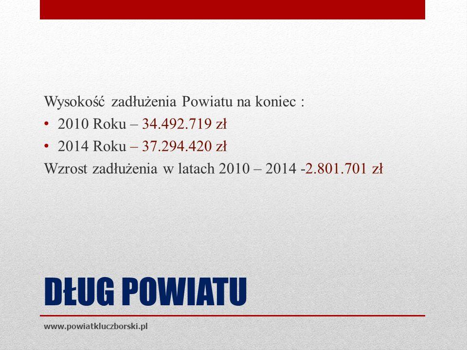 DŁUG POWIATU Wysokość zadłużenia Powiatu na koniec : 2010 Roku – 34.492.719 zł 2014 Roku – 37.294.420 zł Wzrost zadłużenia w latach 2010 – 2014 -2.801.701 zł www.powiatkluczborski.pl