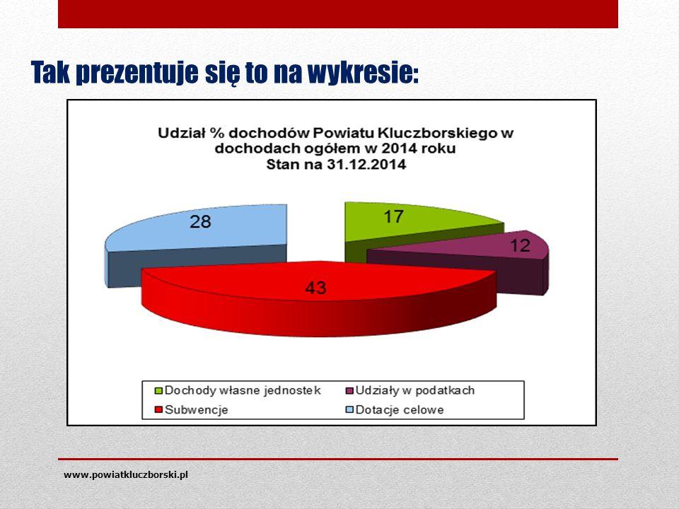 www.powiatkluczborski.pl Tak prezentuje się to na wykresie: