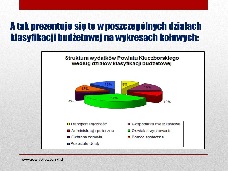 www.powiatkluczborski.pl A tak prezentuje się to w poszczególnych działach klasyfikacji budżetowej na wykresach kołowych: