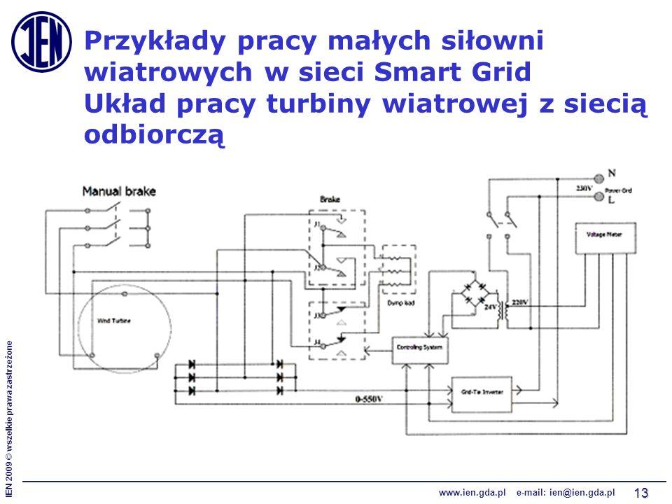 IEN 2009 © wszelkie prawa zastrzeżone www.ien.gda.pl e-mail: ien@ien.gda.pl 13 Przykłady pracy małych siłowni wiatrowych w sieci Smart Grid Układ prac