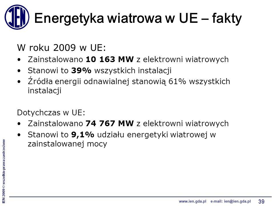 IEN 2009 © wszelkie prawa zastrzeżone www.ien.gda.pl e-mail: ien@ien.gda.pl 39 Energetyka wiatrowa w UE – fakty W roku 2009 w UE: Zainstalowano 10 163 MW z elektrowni wiatrowych Stanowi to 39% wszystkich instalacji Źródła energii odnawialnej stanowią 61% wszystkich instalacji Dotychczas w UE: Zainstalowano 74 767 MW z elektrowni wiatrowych Stanowi to 9,1% udziału energetyki wiatrowej w zainstalowanej mocy