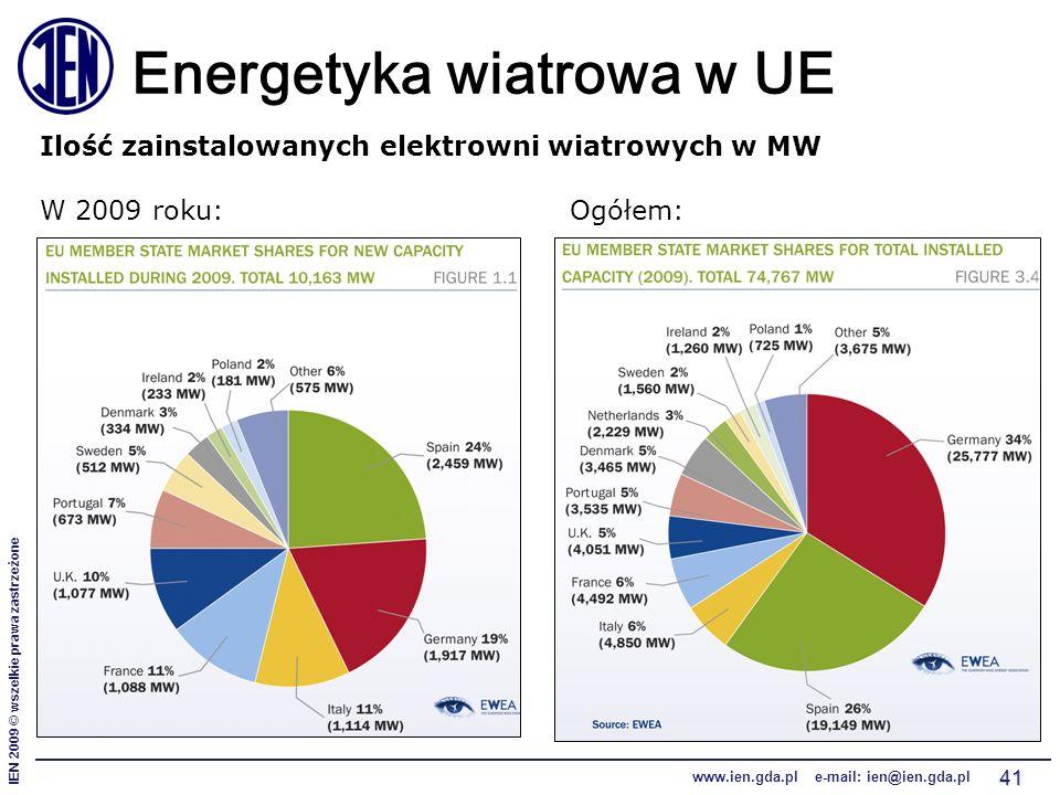 IEN 2009 © wszelkie prawa zastrzeżone www.ien.gda.pl e-mail: ien@ien.gda.pl 41 Energetyka wiatrowa w UE Ilość zainstalowanych elektrowni wiatrowych w MW W 2009 roku:Ogółem: