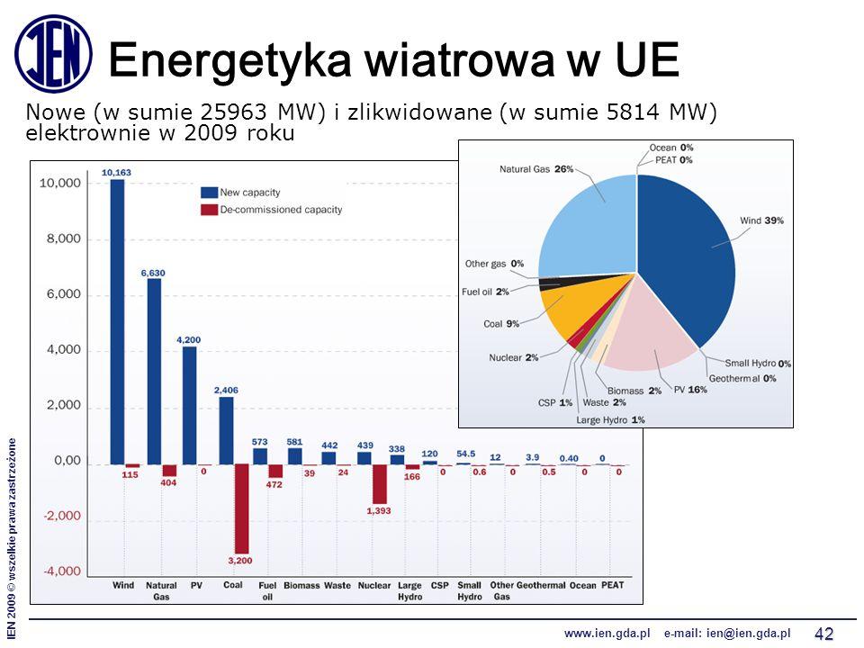 IEN 2009 © wszelkie prawa zastrzeżone www.ien.gda.pl e-mail: ien@ien.gda.pl 42 Energetyka wiatrowa w UE Nowe (w sumie 25963 MW) i zlikwidowane (w sumi