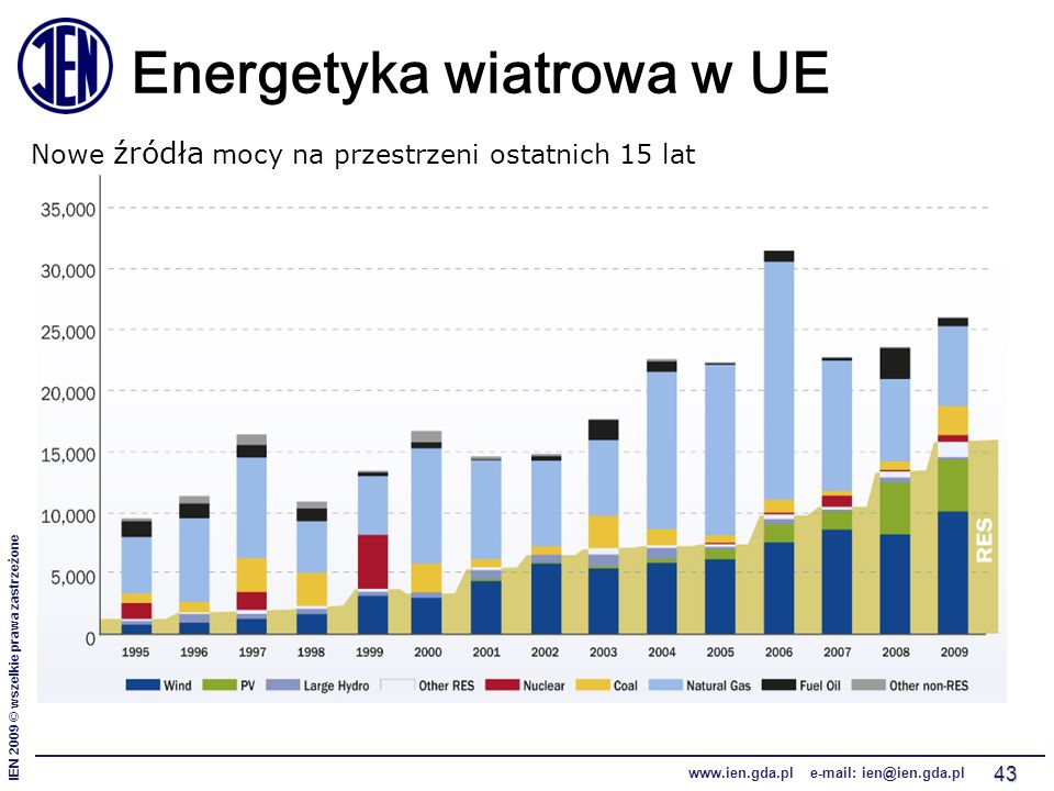 IEN 2009 © wszelkie prawa zastrzeżone www.ien.gda.pl e-mail: ien@ien.gda.pl 43 Energetyka wiatrowa w UE Nowe źródła mocy na przestrzeni ostatnich 15 l