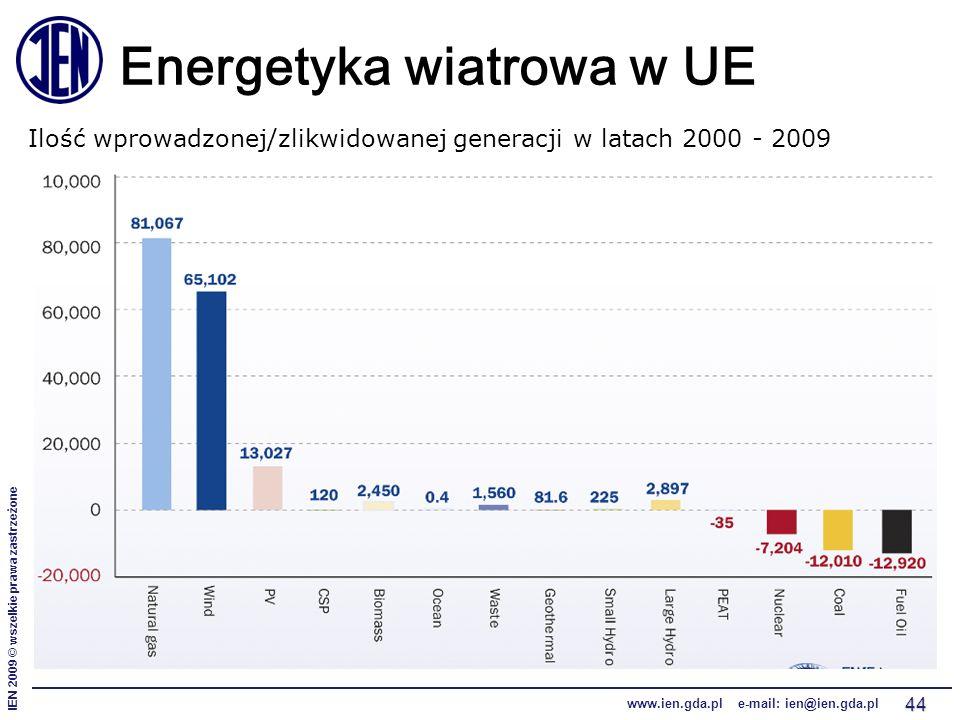 IEN 2009 © wszelkie prawa zastrzeżone www.ien.gda.pl e-mail: ien@ien.gda.pl 44 Energetyka wiatrowa w UE Ilość wprowadzonej/zlikwidowanej generacji w l