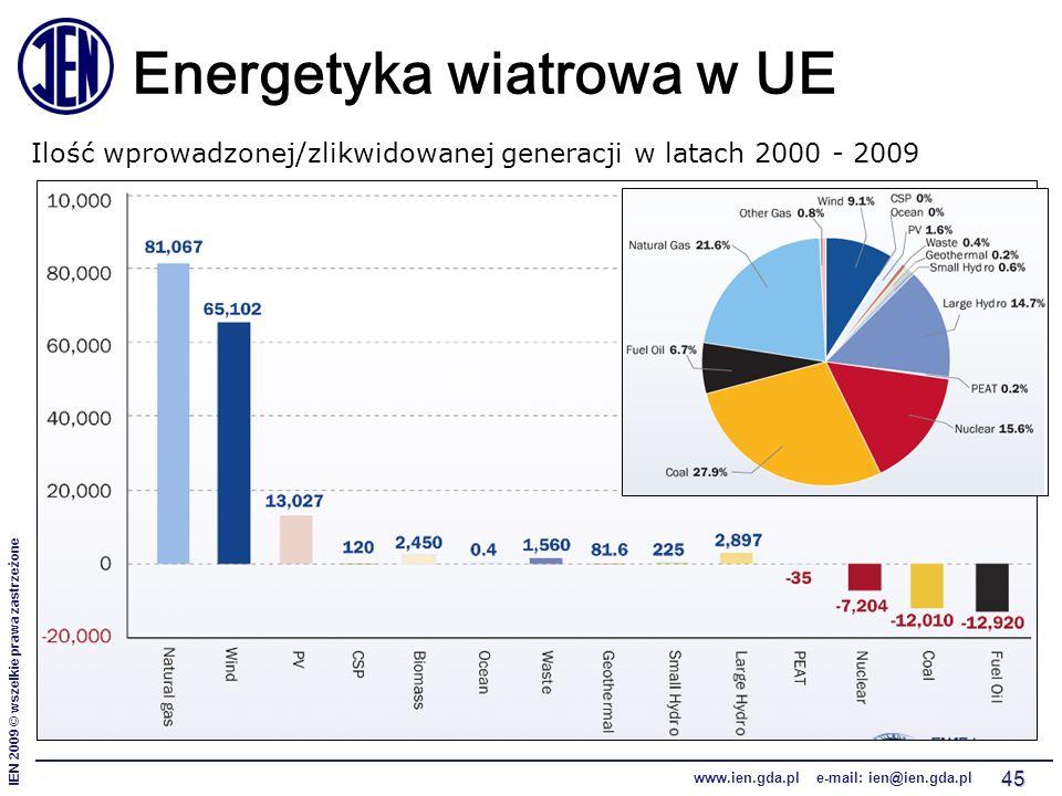 IEN 2009 © wszelkie prawa zastrzeżone www.ien.gda.pl e-mail: ien@ien.gda.pl 45 Energetyka wiatrowa w UE Ilość wprowadzonej/zlikwidowanej generacji w latach 2000 - 2009