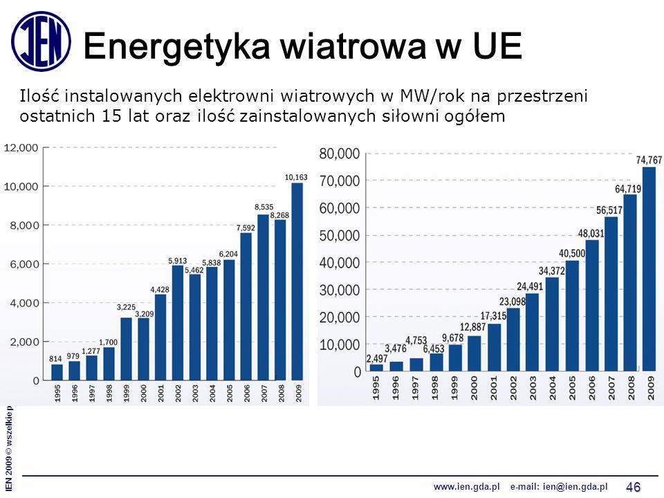 IEN 2009 © wszelkie prawa zastrzeżone www.ien.gda.pl e-mail: ien@ien.gda.pl 46 Energetyka wiatrowa w UE Ilość instalowanych elektrowni wiatrowych w MW/rok na przestrzeni ostatnich 15 lat oraz ilość zainstalowanych siłowni ogółem