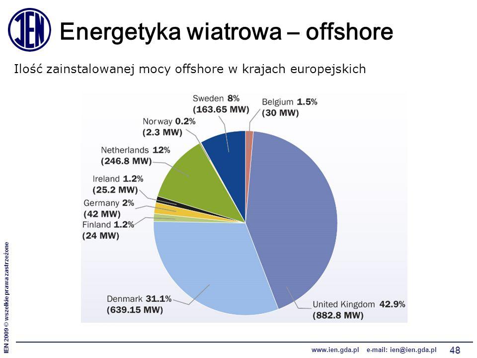 IEN 2009 © wszelkie prawa zastrzeżone www.ien.gda.pl e-mail: ien@ien.gda.pl 48 Energetyka wiatrowa – offshore Ilość zainstalowanej mocy offshore w krajach europejskich