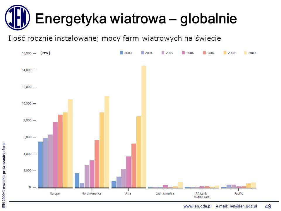 IEN 2009 © wszelkie prawa zastrzeżone www.ien.gda.pl e-mail: ien@ien.gda.pl 49 Energetyka wiatrowa – globalnie Ilość rocznie instalowanej mocy farm wi