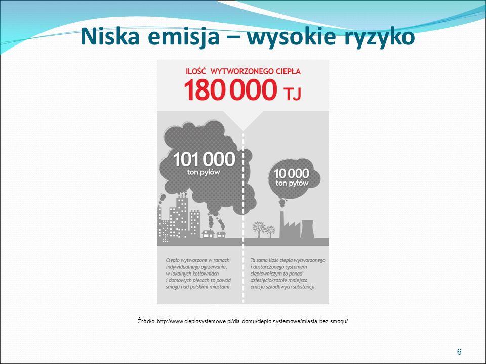 Niska emisja – wysokie ryzyko 6 Źródło: http://www.cieplosystemowe.pl/dla-domu/cieplo-systemowe/miasta-bez-smogu/