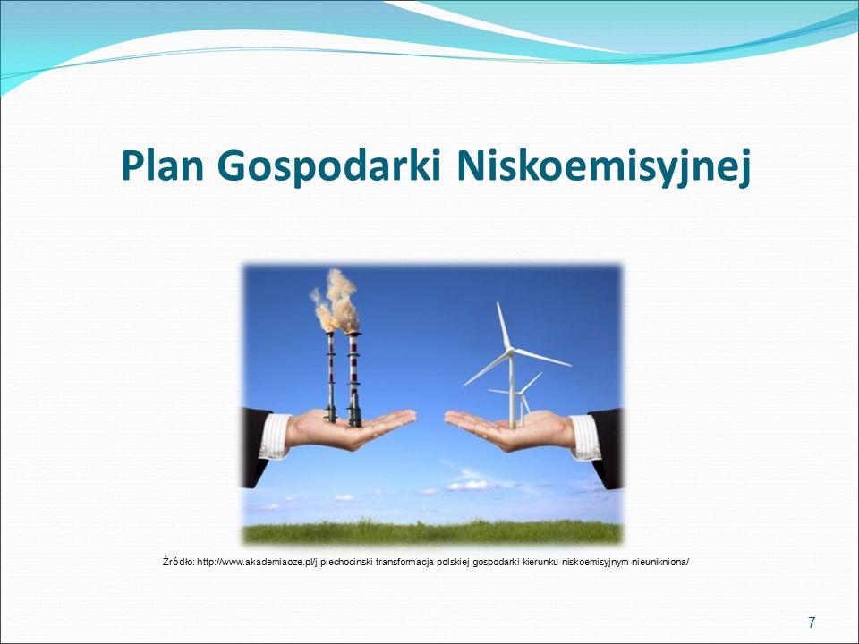 Plan Gospodarki Niskoemisyjnej 7 Źródło: http://www.akademiaoze.pl/j-piechocinski-transformacja-polskiej-gospodarki-kierunku-niskoemisyjnym-nieunikniona/