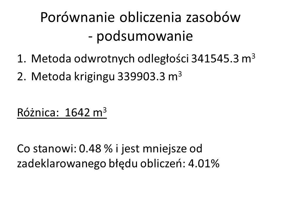 Porównanie obliczenia zasobów - podsumowanie 1.Metoda odwrotnych odległości 341545.3 m 3 2.Metoda krigingu 339903.3 m 3 Różnica: 1642 m 3 Co stanowi: 0.48 % i jest mniejsze od zadeklarowanego błędu obliczeń: 4.01%