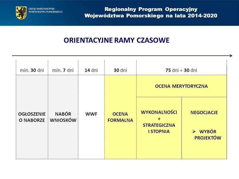 Regionalny Program Operacyjny Województwa Pomorskiego na lata 2014-2020 min. 30 dnimin. 7 dni14 dni30 dni 75 dni + 30 dni OGŁOSZENIE O NABORZE NABÓR W