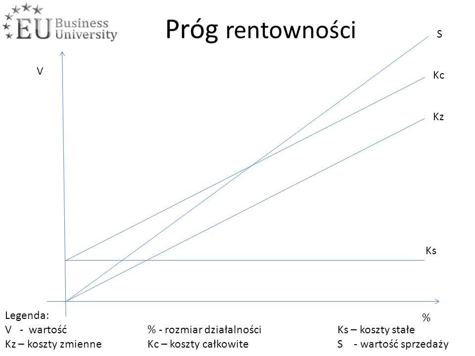 V % Ks Kz Kc S Próg rentowności Legenda: V - wartość% - rozmiar działalności Ks – koszty stałe Kz – koszty zmienneKc – koszty całkowite S - wartość sp