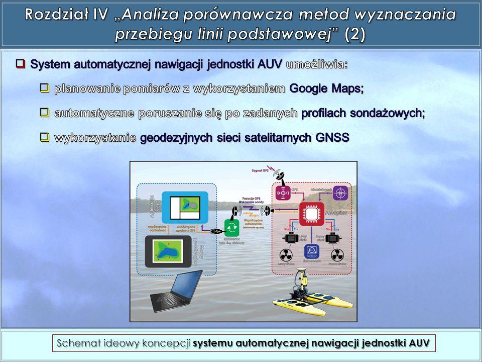 Schemat ideowy koncepcji systemu automatycznej nawigacji jednostki AUV