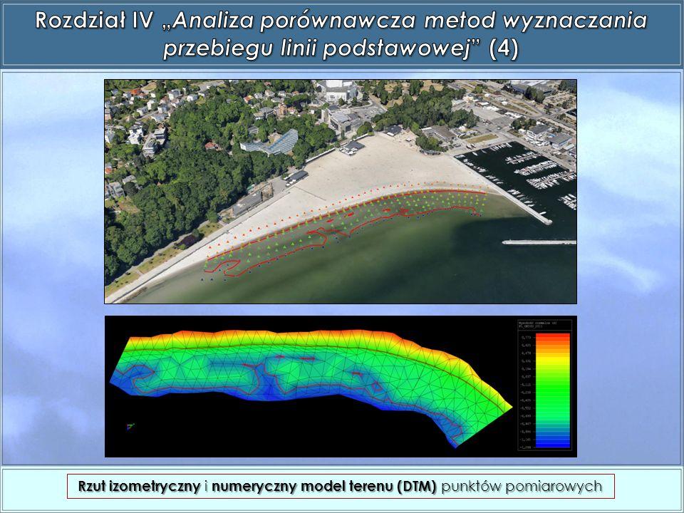 Rzut izometryczny i numeryczny model terenu (DTM) punktów pomiarowych